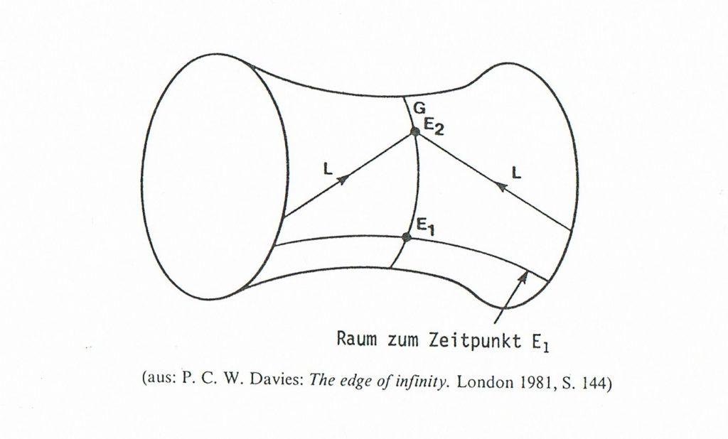 """Textfeld: Der Anti-De-Sitter-Kosmos     Der Anti-De-Sitter-Kosmos ist nach dem niederländischen Astronomen Willem de Sitter benannt. Es handelt sich hierbei um eine Lösung der Einstein'schen Gravitationsfeldgleichungen. Der Anti-De-Sitter-Kosmos ist ein statischer Kosmos, d. h., er kann weder expandieren noch kontrahieren. Interessanterweise verläuft die Zeit auf einer geschlossenen Kurve. D. h., jedes Ereignis kehrt nach einer bestimmten Zeit wieder, etwa im Sinne des Filmklassikers """"Und täglich grüßt das Murmeltier"""" (1993). Der Anti-De-Sitter-Kosmos wäre die perfekte Realisierung einer Zeitmaschine."""
