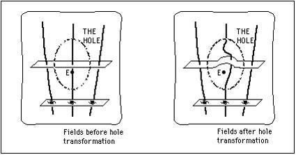 """Textfeld: Das Loch-Argument   (Quelle: http://plato.stanford.edu/entries/spacetime-holearg/)  In einem materiefreien Raumbereich (""""Loch"""") lässt sich die Raum-Zeit-Struktur (dargestellt durch das sogenannte metrische Feld g) durch die Verteilung der Materie außerhalb nicht eindeutig festlegen. Innerhalb des """"Loches"""" sind gleichberechtigt verschiedene Zustände möglich. Im Bild links passiert die Galaxie den Raum-Zeit-Punkt (bzw. das Ereignis) E. Nach einer Koordinatentransformation (eine rein mathematische Prozedur, kein physikalischer Prozess!) passiert die Galaxie den Raum-Zeit-Punkt (bzw. das Ereignis) E nicht mehr (Bild rechts). Da wir aber physikalisch nicht unterscheiden können, ob die Galaxie den Raum-Zeit-Punkt (bzw. das Ereignis) E passiert oder nicht, kann der Raum (bzw. die Raum-Zeit) nicht als etwas Substanzielles (Absolutes) betrachtet werden. Es wird ein Relationalismus des Raumes gestützt."""